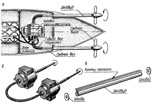 схема моделирования танкера.