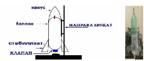 Как сделать ракету в домашних условиях летает