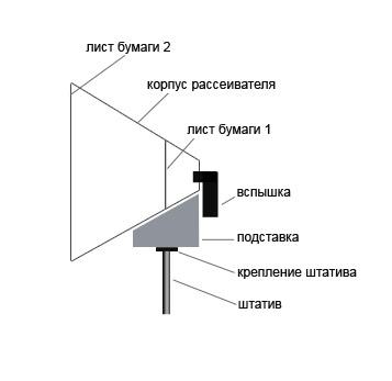схема рассеивателя для вспышки