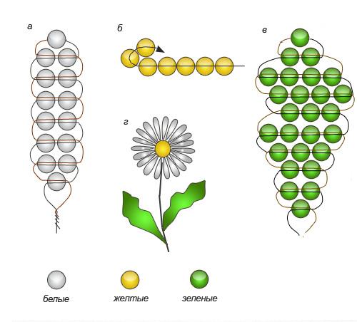 далее.  Вот самая удачная схема плетения ромашки из бисера.
