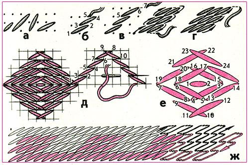 """Шов  """"пилочка """", или  """"кривулыса """", выполняется как в два хода (рис. 25,а), так и одним ходом (рис."""