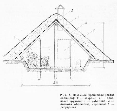 наземное хранилище лабаз